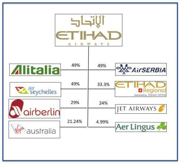 Cheap Etihad Airways Flights: Flight Bookings & Specials ...
