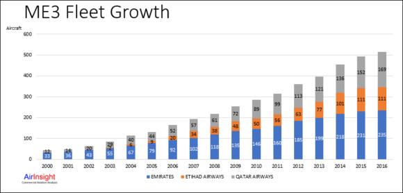 ME3 fleet growth