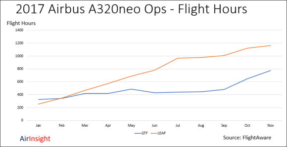 Airbus A320neo Family Flight Ops Update Nov 2017