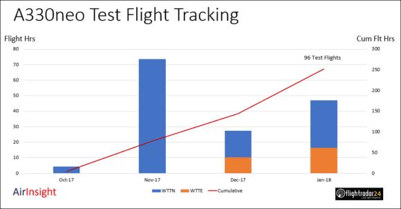 A330neo Test Flights