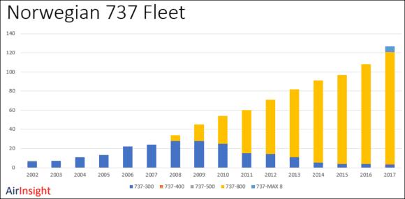 Norwegian's 737 fleet growth